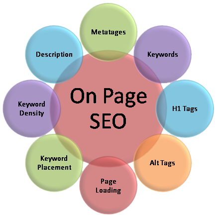 >On Page Optimization services by expert consultant in Mumbai
