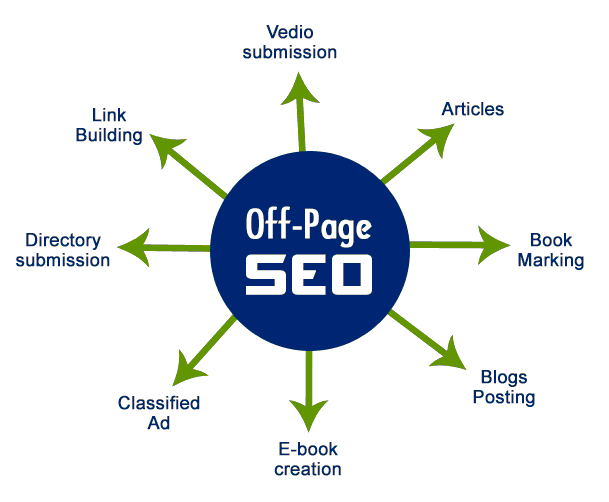Off Page Optimization by experts in Mumbai