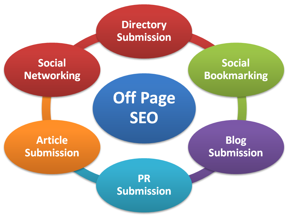 ff Page Optimization consultants in India