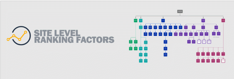 Top google ranking factors